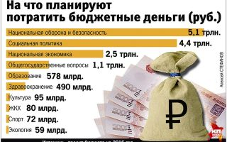 Сколько денег нужно студенту в питере? планируем бюджет