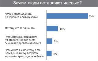 Сколько нужно оставлять чаевых официанту в россии?