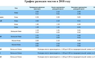 Развод мостов в санкт-петербурге: расписание 2019 года